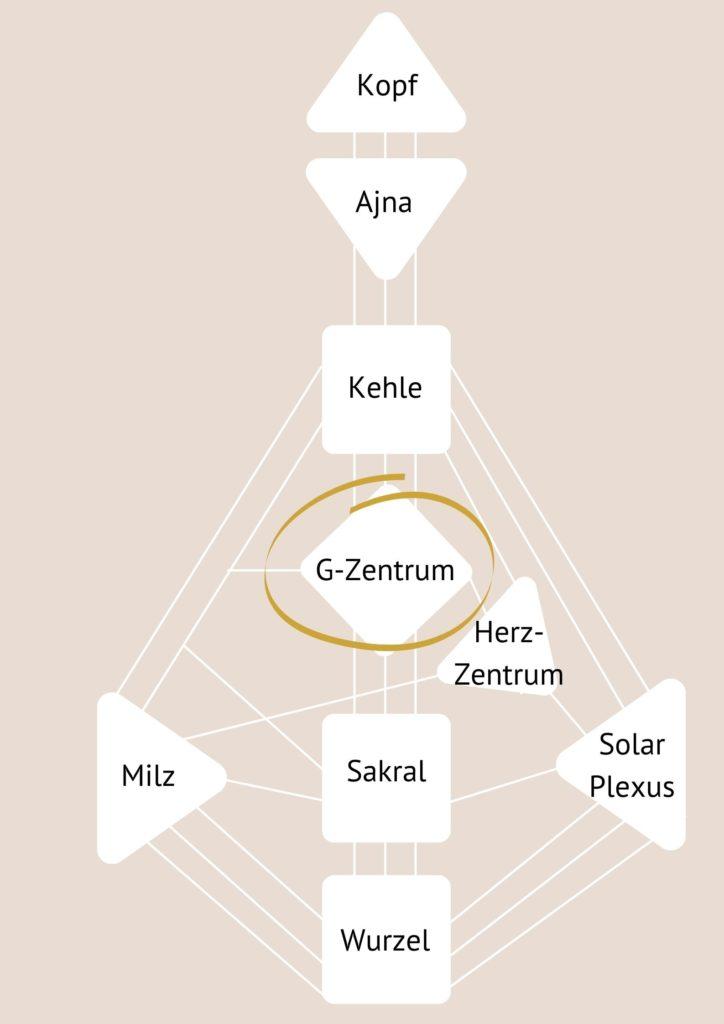 G-Zentrum - Zentren Human Design